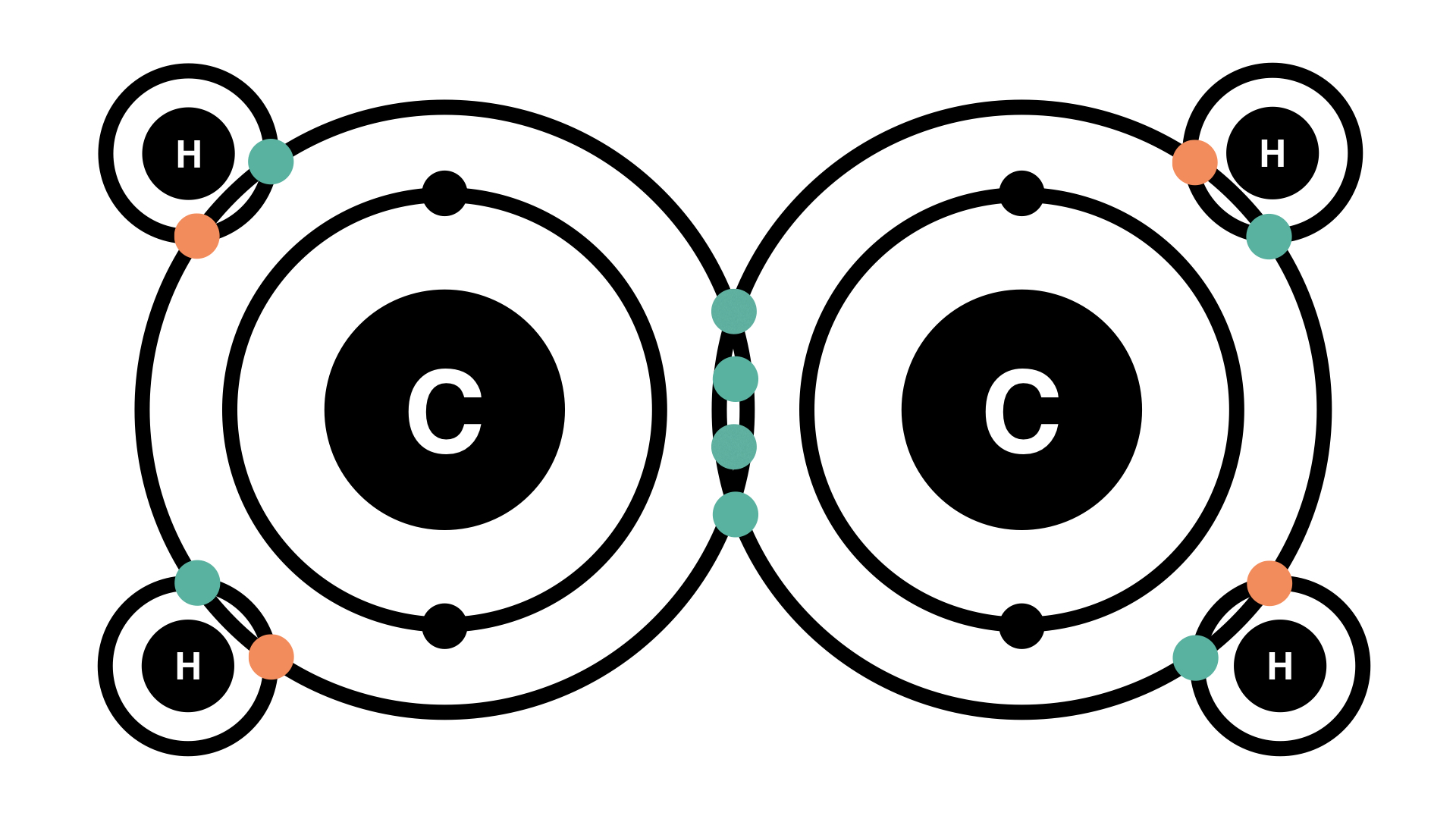 a covalent chemical bond